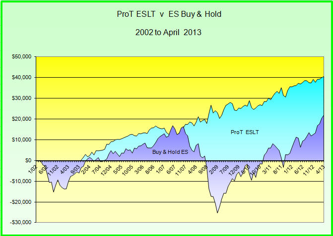 Stock market timing system outperforms buy and hold